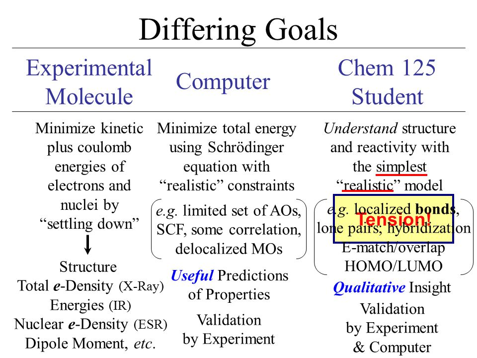 """Tension! Differing Goals Computer Chem 125 Student Minimize kinetic plus coulomb energies of electrons and nuclei by """"settling down"""" Minimize total en"""