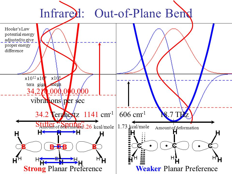 Infrared: Out-of-Plane Bend Weaker Planar Preference Hooke's Law potential energy adjusted to give proper energy difference Amount of deformation 34.2 Terahertz18.7 THz 34,210,000,000,000 vibrations per sec 1141 cm -1 606 cm -1 Strong Planar Preference 3.26 kcal/mole 1.73 kcal/mole H H Amount of deformation Stiffer Spring H H H H B B x 10 6 mega x 10 9 giga x 10 12 tera