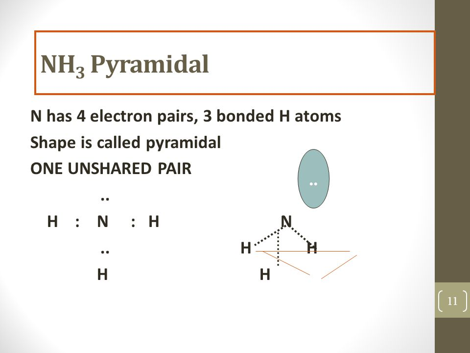 NH 3 Pyramidal N has 4 electron pairs, 3 bonded H atoms Shape is called pyramidal ONE UNSHARED PAIR..