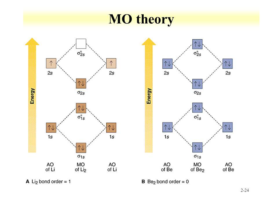 2-24 MO theory