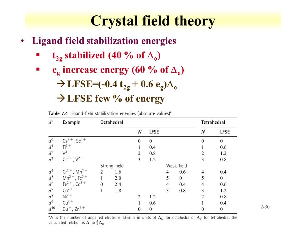 2-30 Crystal field theory Ligand field stabilization energies  t 2g stabilized (40 % of  o )  e g increase energy (60 % of  o )  LFSE=(-0.4 t 2g + 0.6 e g )  o àLFSE few % of energy