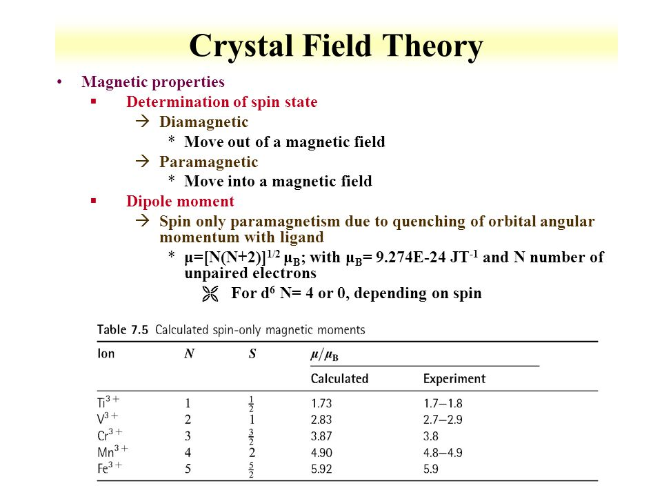 2-32 Crystal Field Theory Magnetic properties §Determination of spin state àDiamagnetic *Move out of a magnetic field àParamagnetic *Move into a magnetic field §Dipole moment àSpin only paramagnetism due to quenching of orbital angular momentum with ligand *μ=[N(N+2)] 1/2 μ B ; with μ B = 9.274E-24 JT -1 and N number of unpaired electrons ËFor d 6 N= 4 or 0, depending on spin