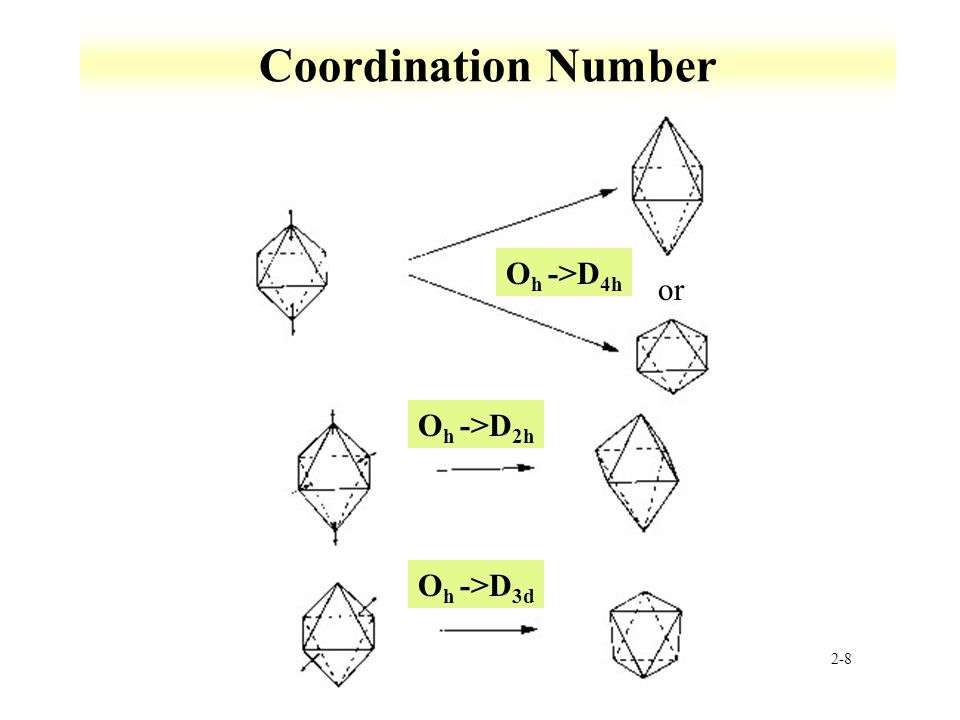 2-8 Coordination Number O h ->D 4h O h ->D 2h O h ->D 3d or