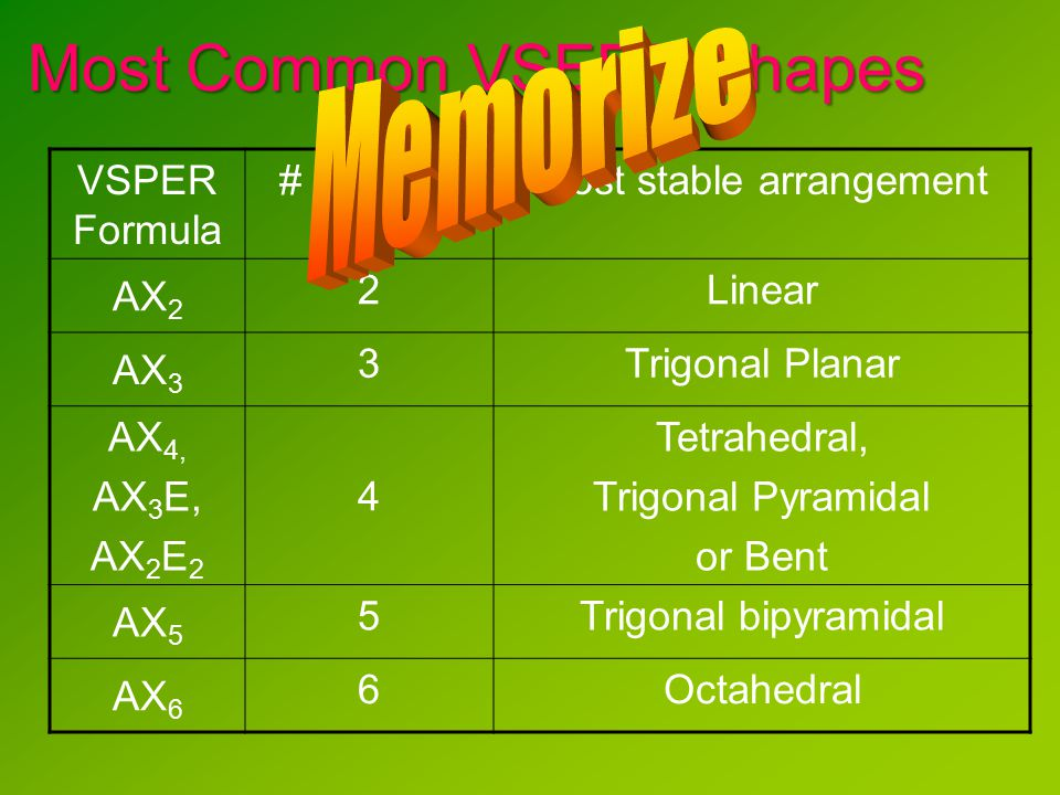 Most Common VSEPR Shapes VSPER Formula # bonding sites Most stable arrangement AX 2 2Linear AX 3 3Trigonal Planar AX 4, AX 3 E, AX 2 E 2 4 Tetrahedral, Trigonal Pyramidal or Bent AX 5 5Trigonal bipyramidal AX 6 6Octahedral