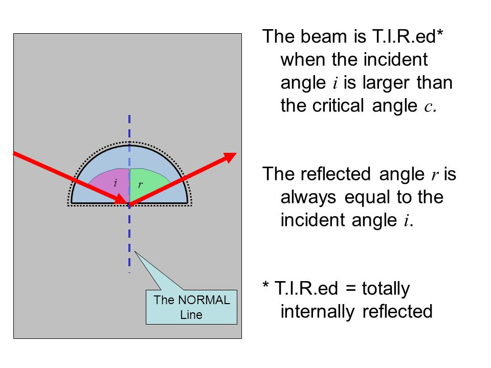 The beam is T.I.R.ed* when the incident angle i is larger than the critical angle c. The reflected angle r is always equal to the incident angle i. *