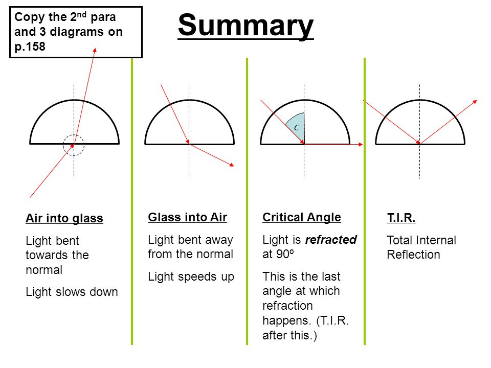 Summary Air into glass Light bent towards the normal Light slows down Glass into Air Light bent away from the normal Light speeds up Critical Angle Li