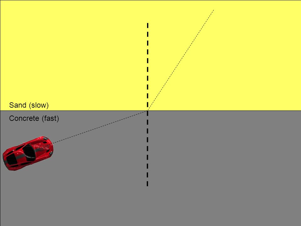 The beam is T.I.R.ed* when the incident angle i is larger than the critical angle c.