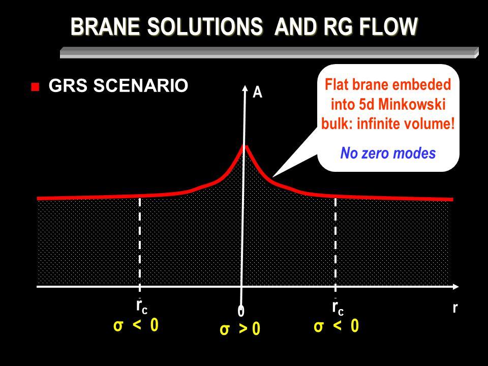 BRANE SOLUTIONS AND RG FLOW GRS SCENARIO Flat brane embeded into 5d Minkowski bulk: infinite volume.