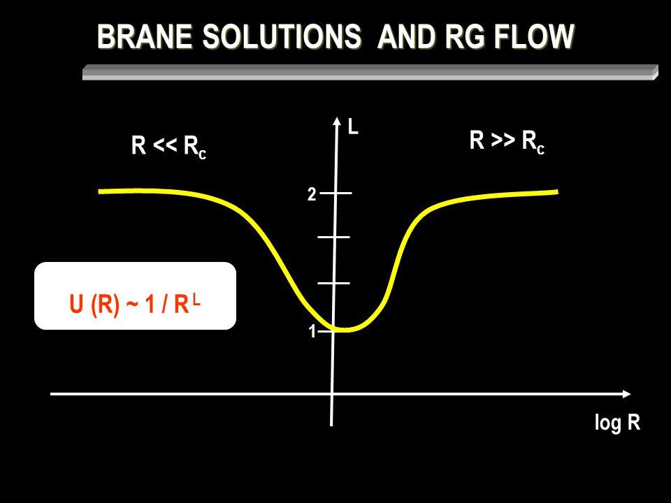 BRANE SOLUTIONS AND RG FLOW U (R) ~ 1 / R L L log R 1 2 R >> R c R << R c
