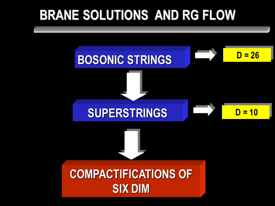 BRANE SOLUTIONS AND RG FLOW BOSONIC STRINGS SUPERSTRINGS COMPACTIFICATIONS OF SIX DIM D = 26 D = 10 M 10 = M 4 X K 6 factorizable geometry Compact 6-manifold Our four dim universe