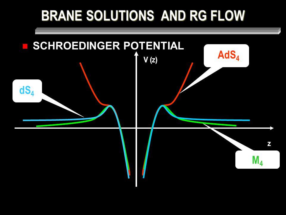 BRANE SOLUTIONS AND RG FLOW SCHROEDINGER POTENTIAL z V (z) M4M4 AdS 4 dS 4