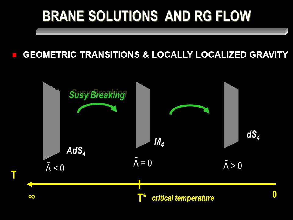 BRANE SOLUTIONS AND RG FLOW dS 4 M4M4 AdS 4 Susy Breaking Λ = 0 - Λ < 0 - Λ > 0 - 0 T* ∞ critical temperature T GEOMETRIC TRANSITIONS & LOCALLY LOCALIZED GRAVITY