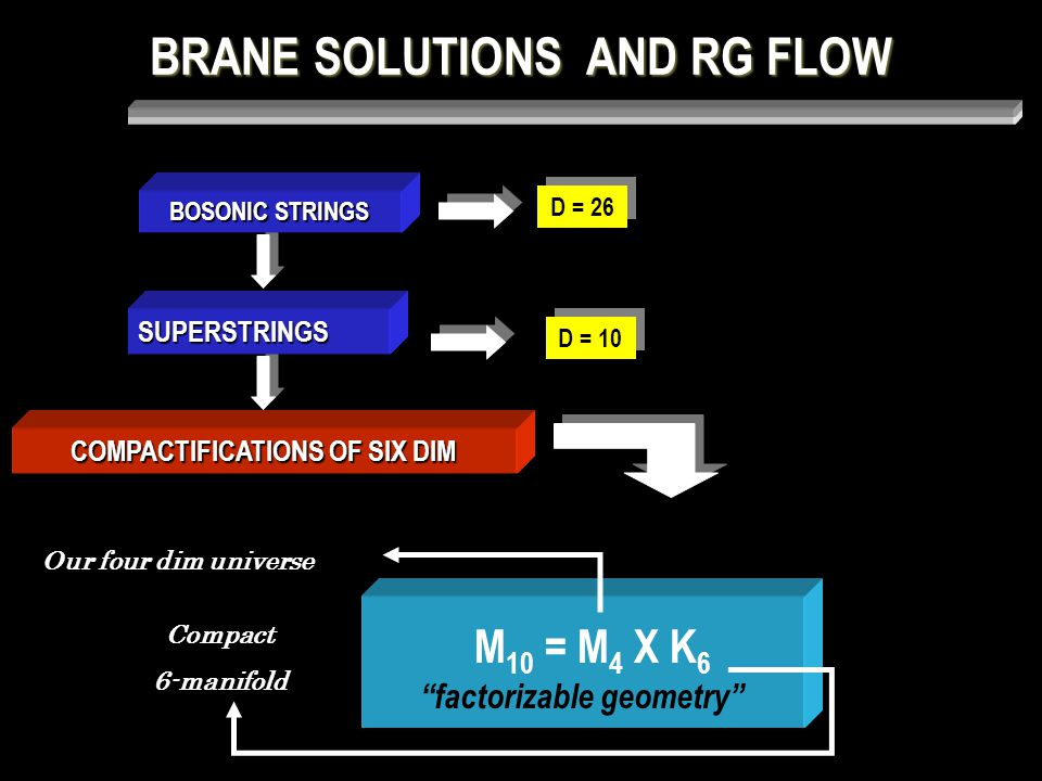 BRANE SOLUTIONS AND RG FLOW SUPERGRAVITY ACTION 5 dim cosmological constant → critical points W - superpotential ; Cvetic et al (2000) Brito & Cvetic (2001) Bazeia, Brito & Nascimento (2003)