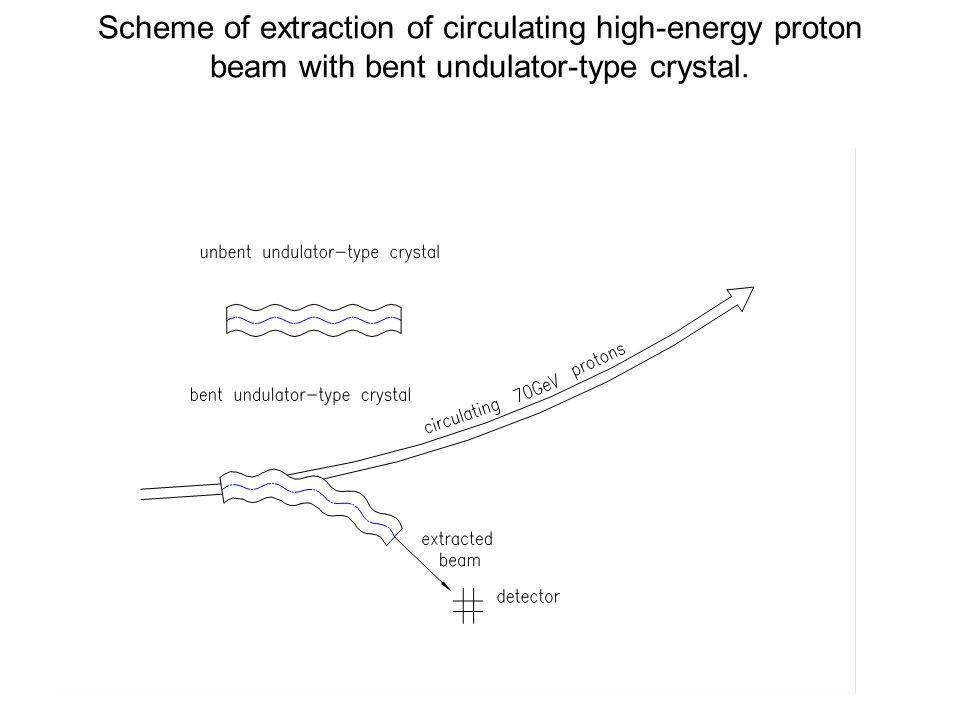 Scheme of extraction of circulating high-energy proton beam with bent undulator-type crystal.