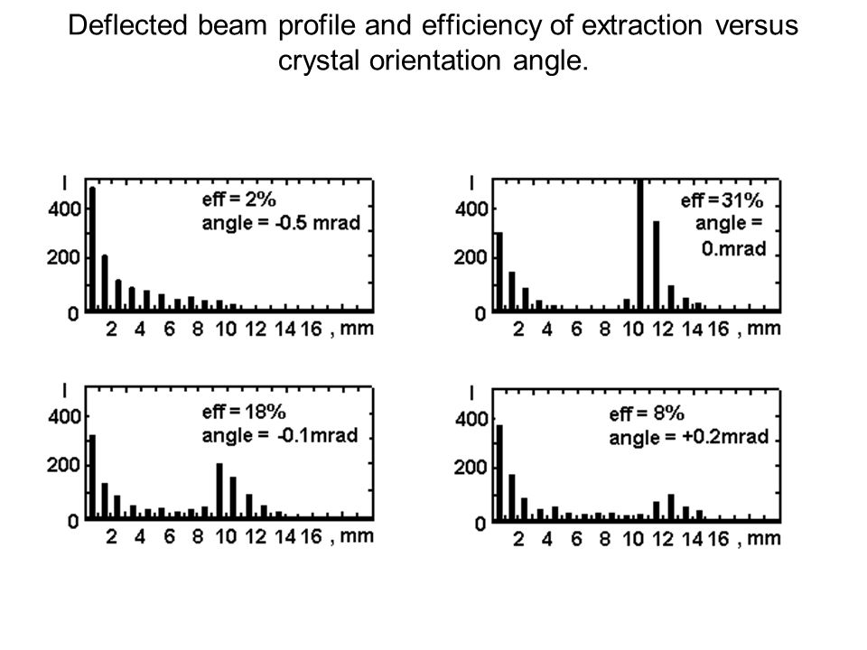 Deflected beam profile and efficiency of extraction versus crystal orientation angle.