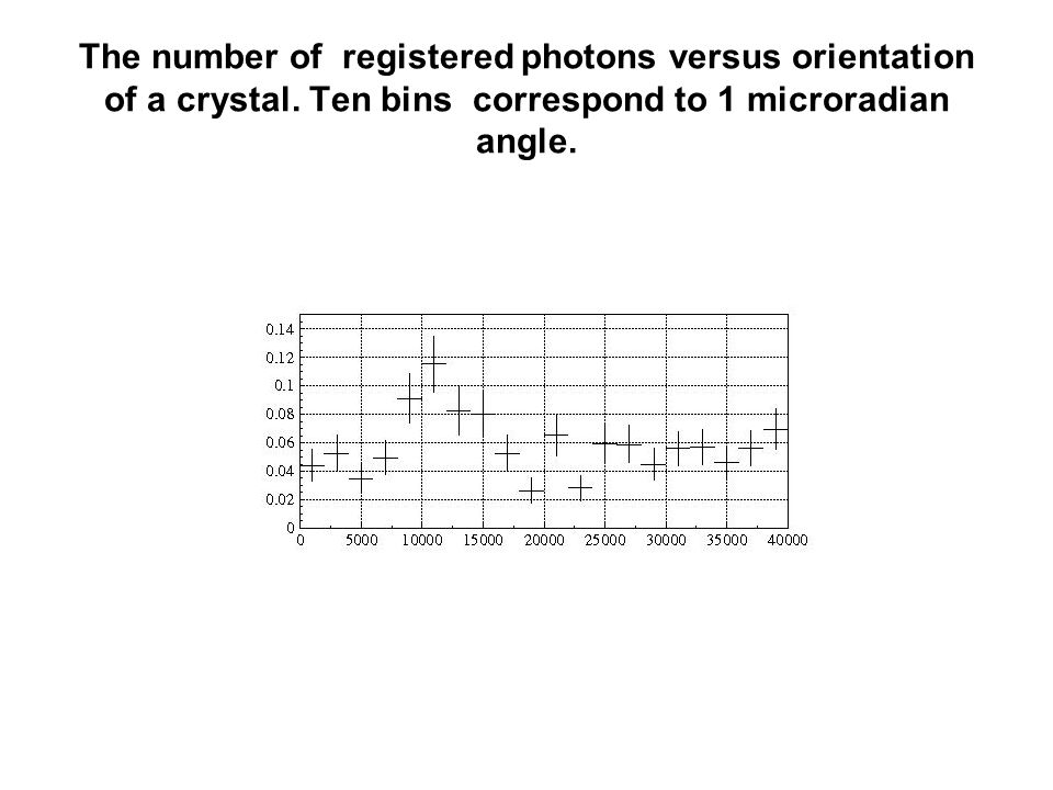 The number of registered photons versus orientation of a crystal. Ten bins correspond to 1 microradian angle.