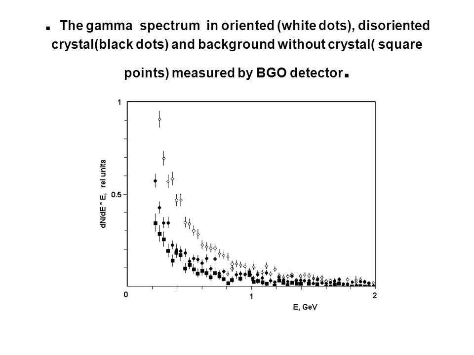 . The gamma spectrum in oriented (white dots), disoriented crystal(black dots) and background without crystal( square points) measured by BGO detector.