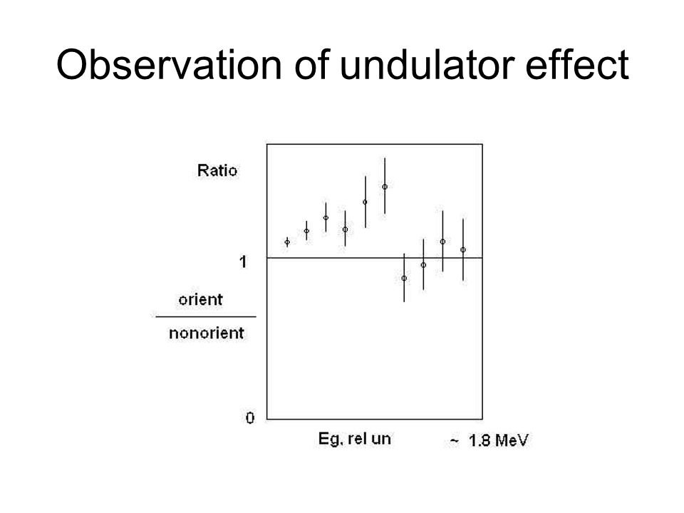 Observation of undulator effect
