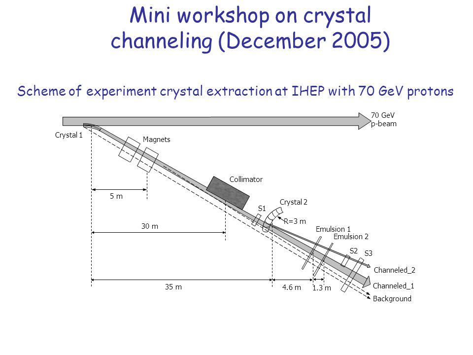 Scheme of experiment crystal extraction at IHEP with 70 GeV protons Crystal 1 Magnets Crystal 2 Emulsion 1 S1 S2 S3 Background Channeled_1 30 m 35 m 4