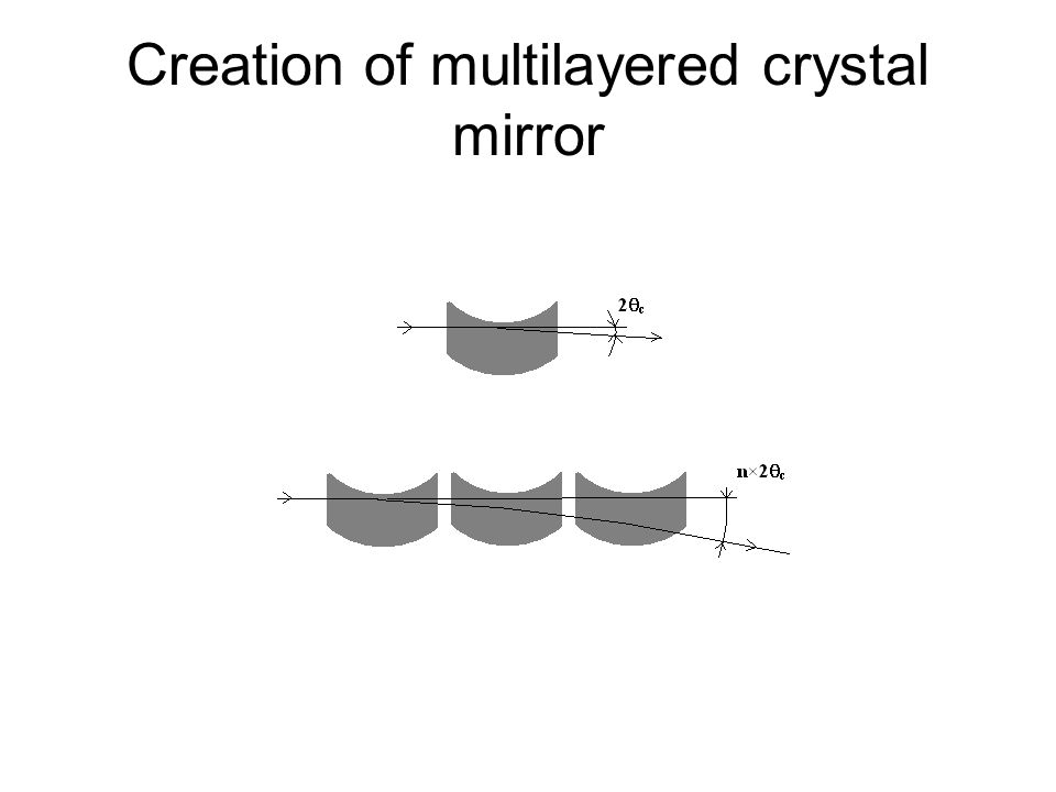Creation of multilayered crystal mirror