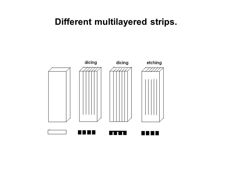 Different multilayered strips.
