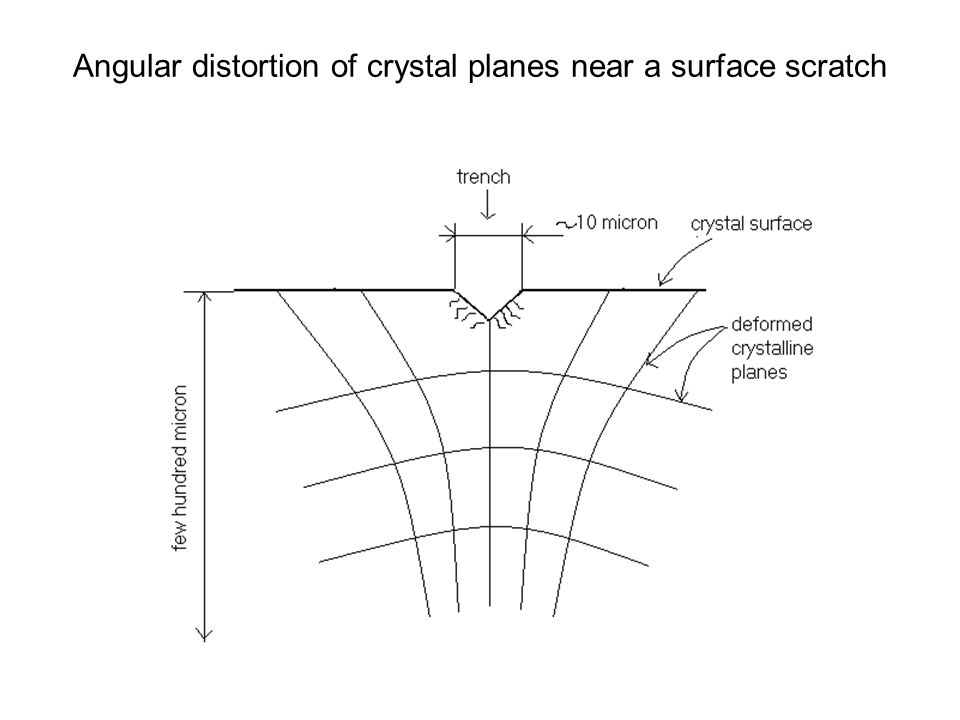Angular distortion of crystal planes near a surface scratch