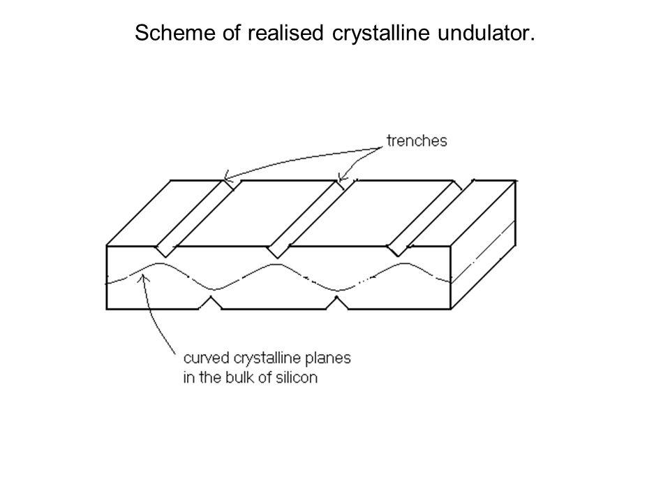 Observation of undulator effect