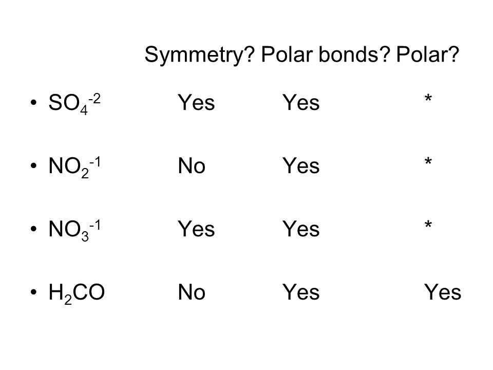 SO 4 -2 Yes Yes * NO 2 -1 No Yes * NO 3 -1 Yes Yes * H 2 CONo Yes Yes Symmetry Polar bonds Polar