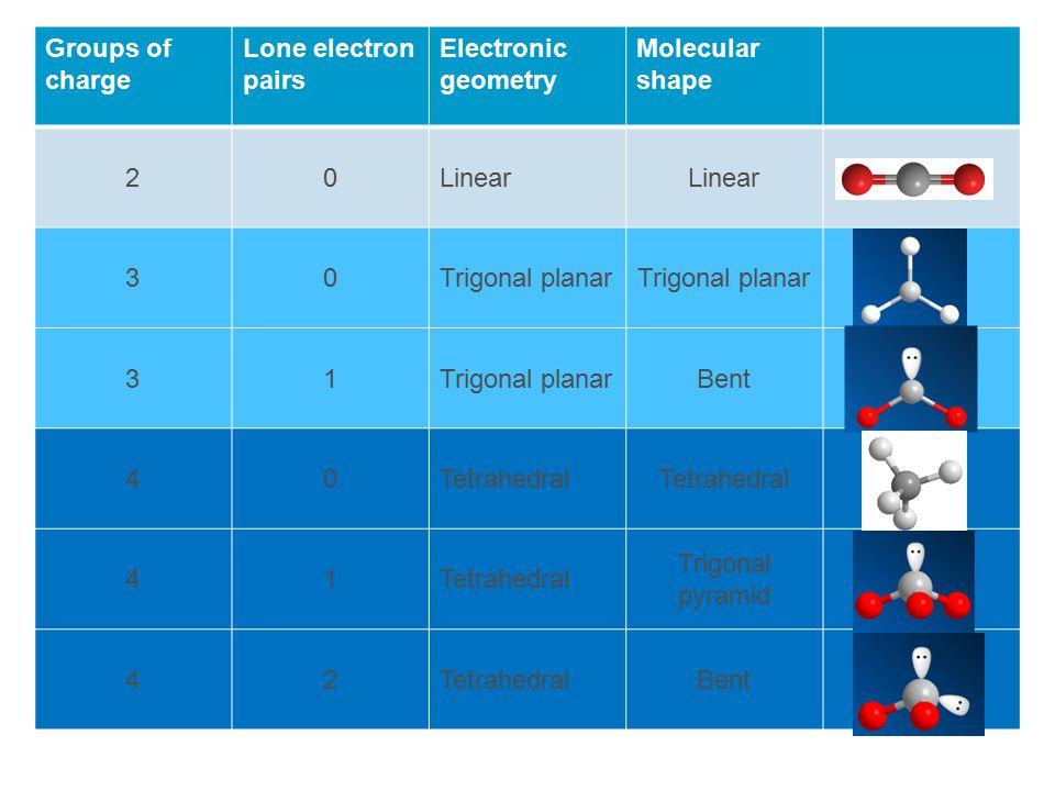 Groups of charge Lone electron pairs Electronic geometry Molecular shape 20Linear 30Trigonal planar 31 Bent 40Tetrahedral 41 Trigonal pyramid 42TetrahedralBent