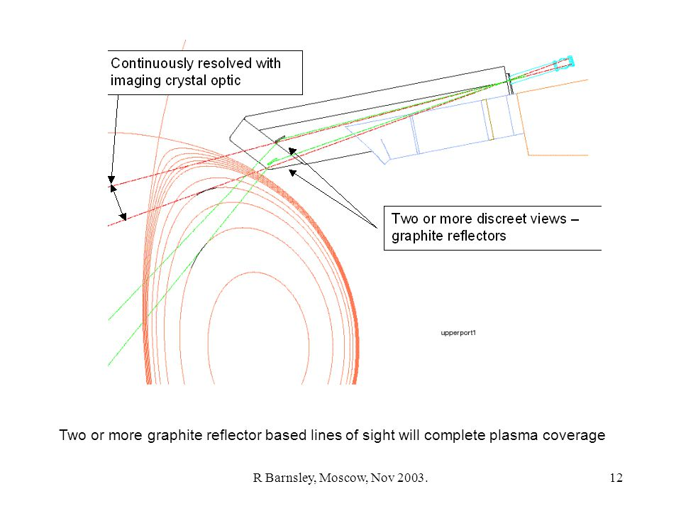 R Barnsley, Moscow, Nov 2003.12 Two or more graphite reflector based lines of sight will complete plasma coverage