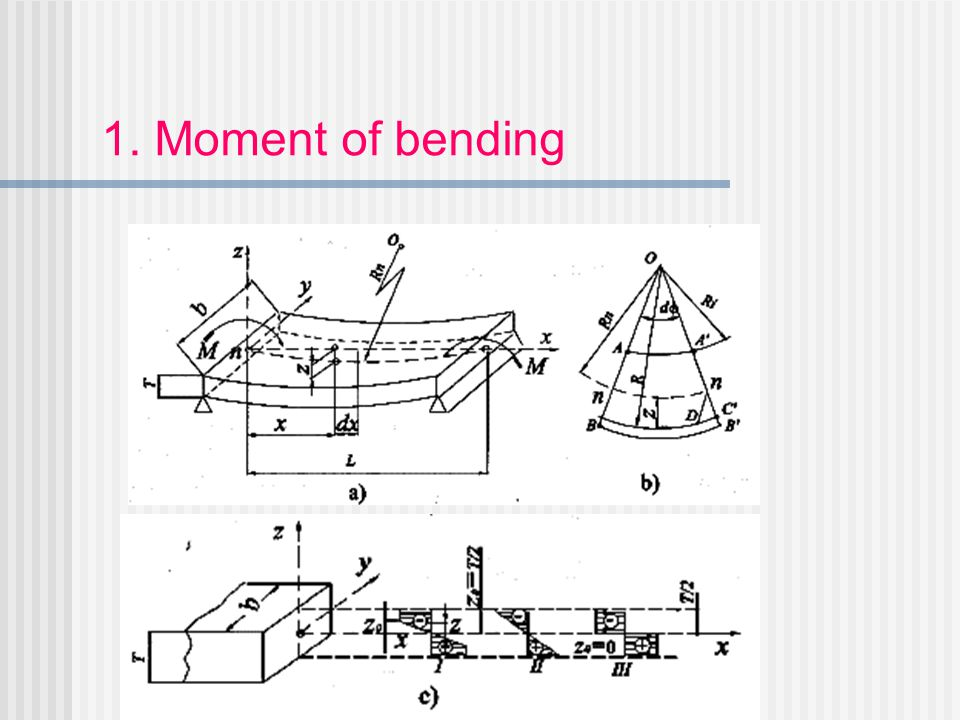 1. Moment of bending