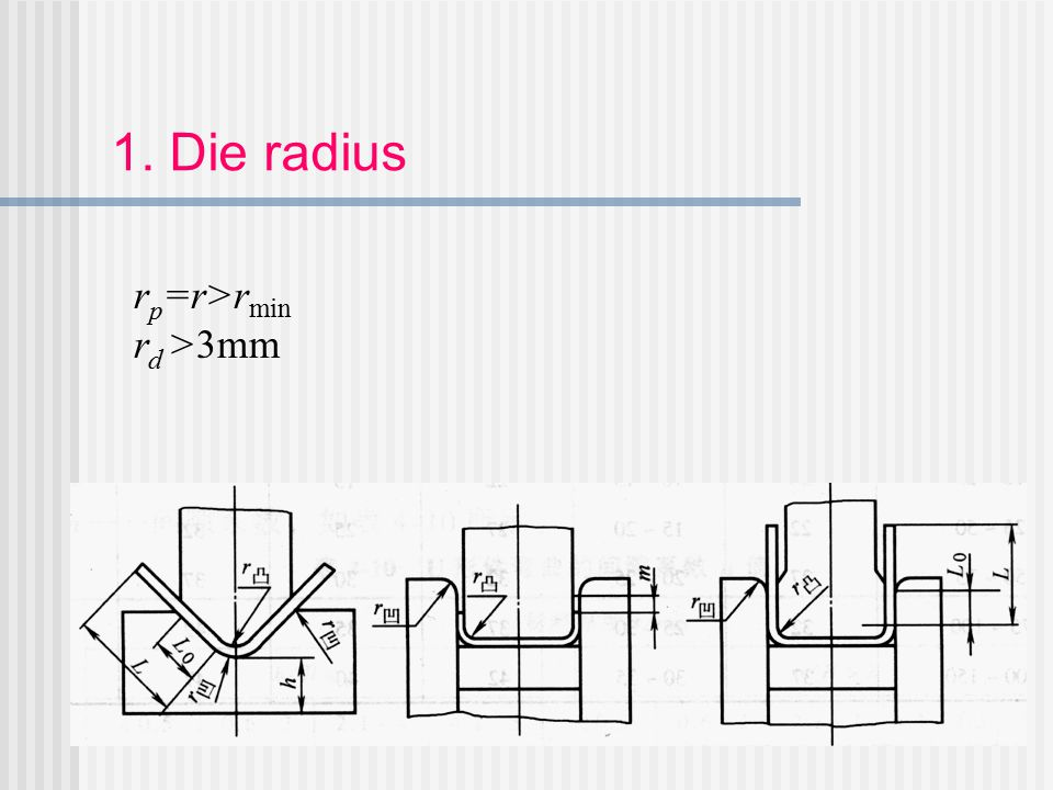 1. Die radius r p =r>r min r d >3mm