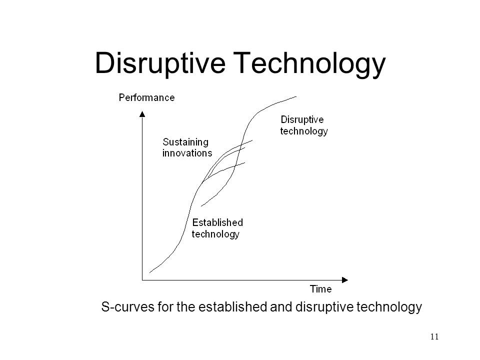 11 Disruptive Technology S-curves for the established and disruptive technology