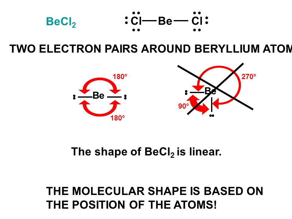 Be 180° Be 90° 270° The shape of BeCl 2 is linear. BeCl 2 TWO ELECTRON PAIRS AROUND BERYLLIUM ATOM ClBeCl THE MOLECULAR SHAPE IS BASED ON THE POSITION