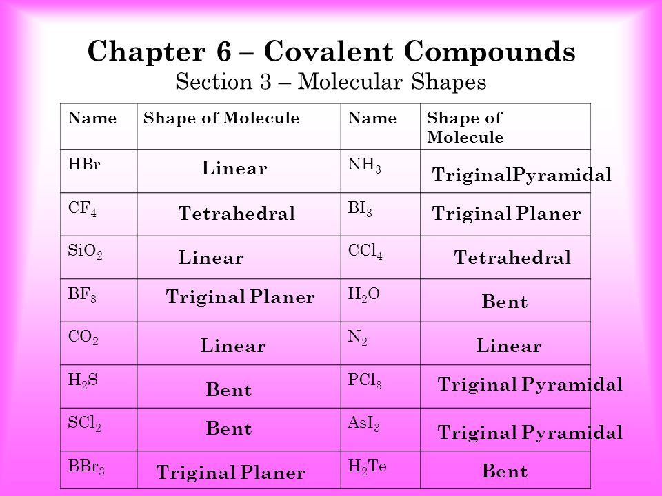 Chapter 6 – Covalent Compounds Section 3 – Molecular Shapes NameShape of MoleculeNameShape of Molecule HBrNH 3 CF 4 BI 3 SiO 2 CCl 4 BF 3 H2OH2O CO 2 N2N2 H2SH2SPCl 3 SCl 2 AsI 3 BBr 3 H 2 Te Linear Tetrahedral LinearTetrahedral Bent Triginal Planer Bent Triginal Planer Linear TriginalPyramidal