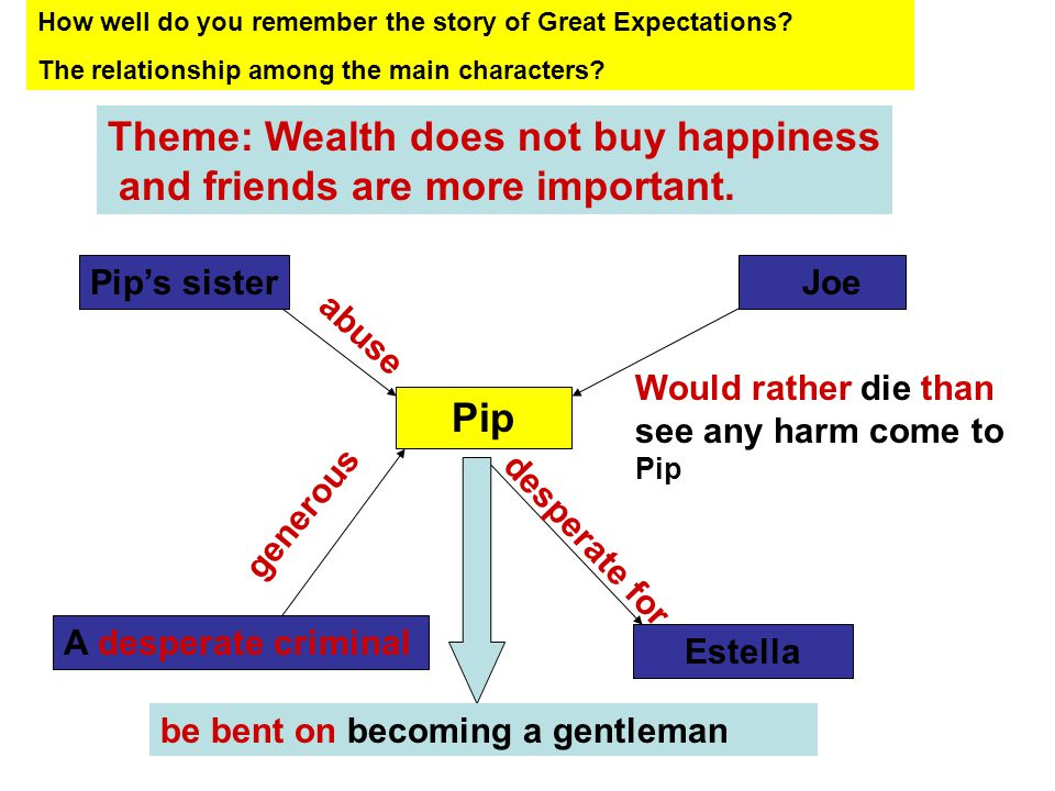 How well do you remember the story of Great Expectations.