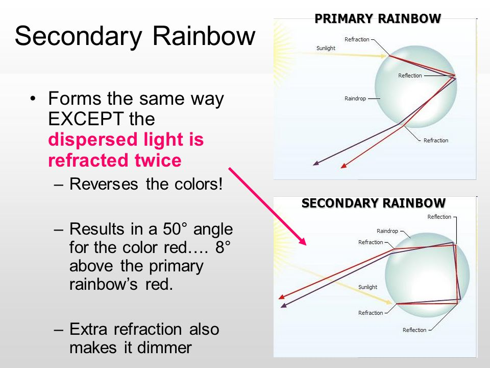 Secondary Rainbow Forms the same way EXCEPT the dispersed light is refracted twice –Reverses the colors! –Results in a 50° angle for the color red…. 8