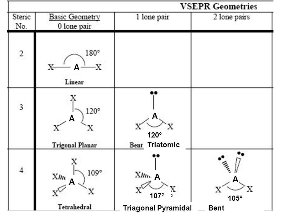 A A A A A A 107° 105° Triatomic 120° Triagonal PyramidalBent