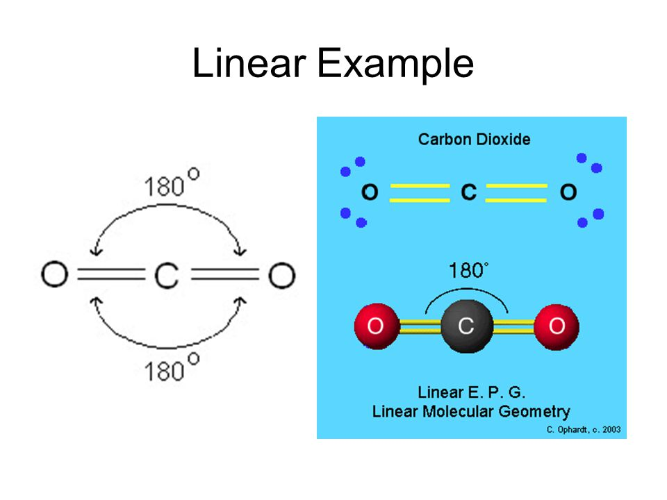 Linear Example