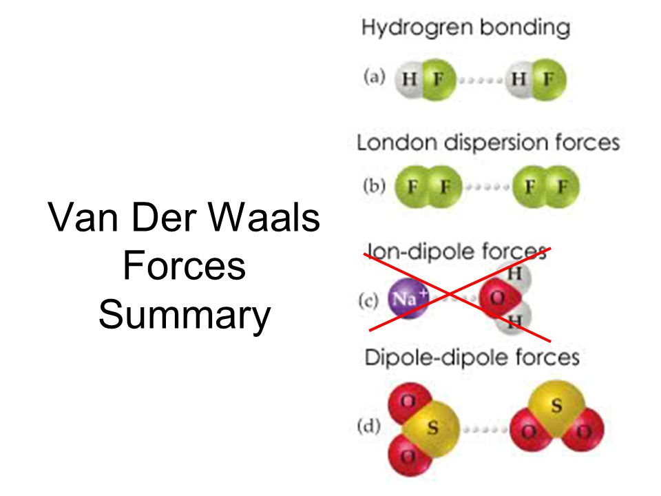 Van Der Waals Forces Summary