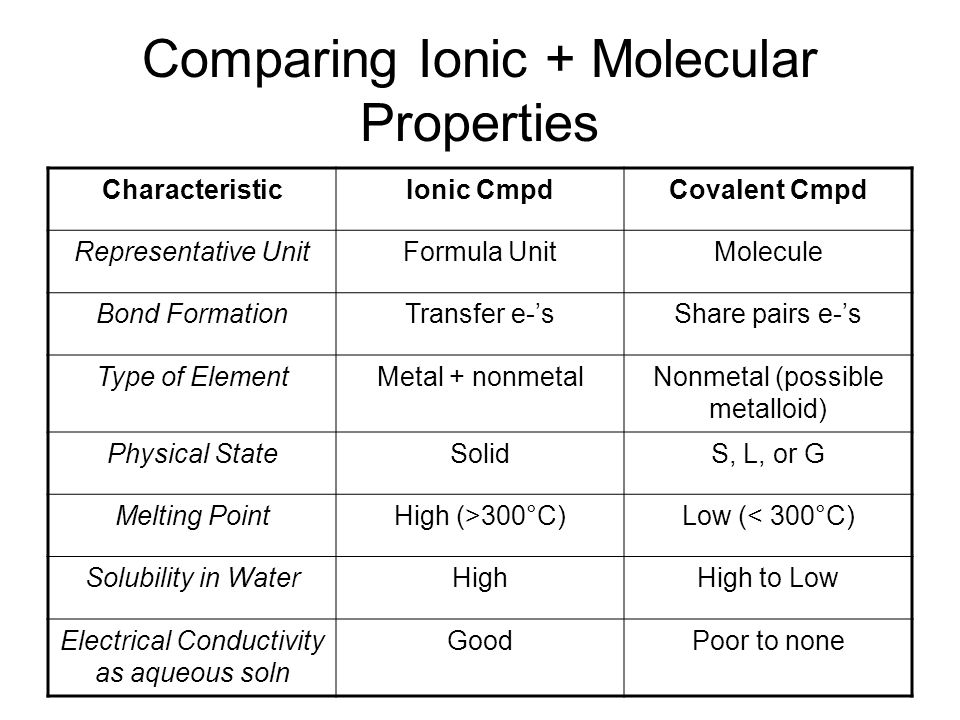Comparing Ionic + Molecular Properties CharacteristicIonic CmpdCovalent Cmpd Representative UnitFormula UnitMolecule Bond FormationTransfer e-'sShare pairs e-'s Type of ElementMetal + nonmetalNonmetal (possible metalloid) Physical StateSolidS, L, or G Melting PointHigh (>300°C)Low (< 300°C) Solubility in WaterHighHigh to Low Electrical Conductivity as aqueous soln GoodPoor to none