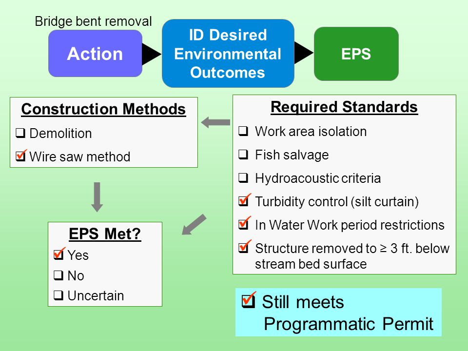 Action ID Desired Environmental Outcomes EPS Construction Methods  Demolition  Wire saw method Bridge bent removal  Still meets Programmatic Permit EPS Met.