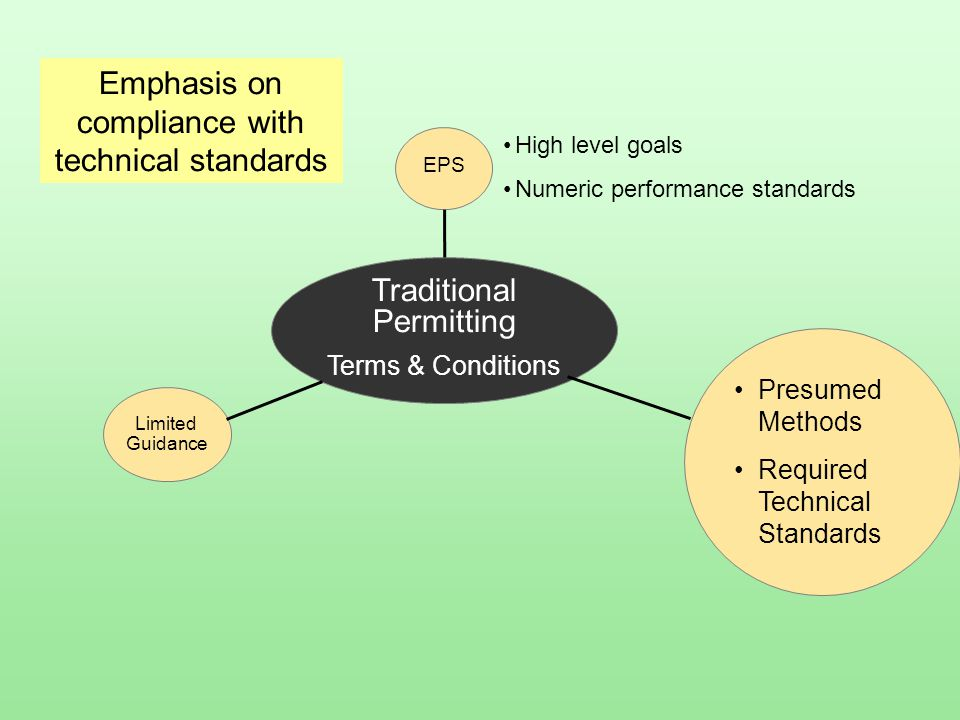 Traditional Permitting Terms & Conditions Presumed Methods Required Technical Standards EPS High level goals Numeric performance standards Limited Gui