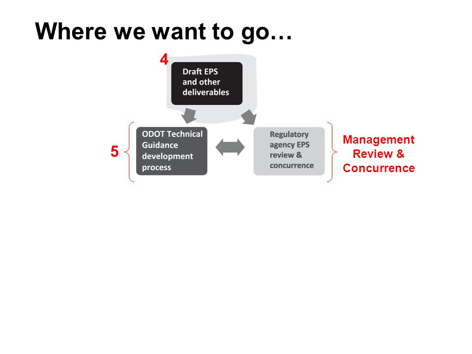 Where we want to go… 5  ODOT Design Manuals Management Review & Concurrence How ODOT implements EPS How Regulatory Agencies implement EPS 4