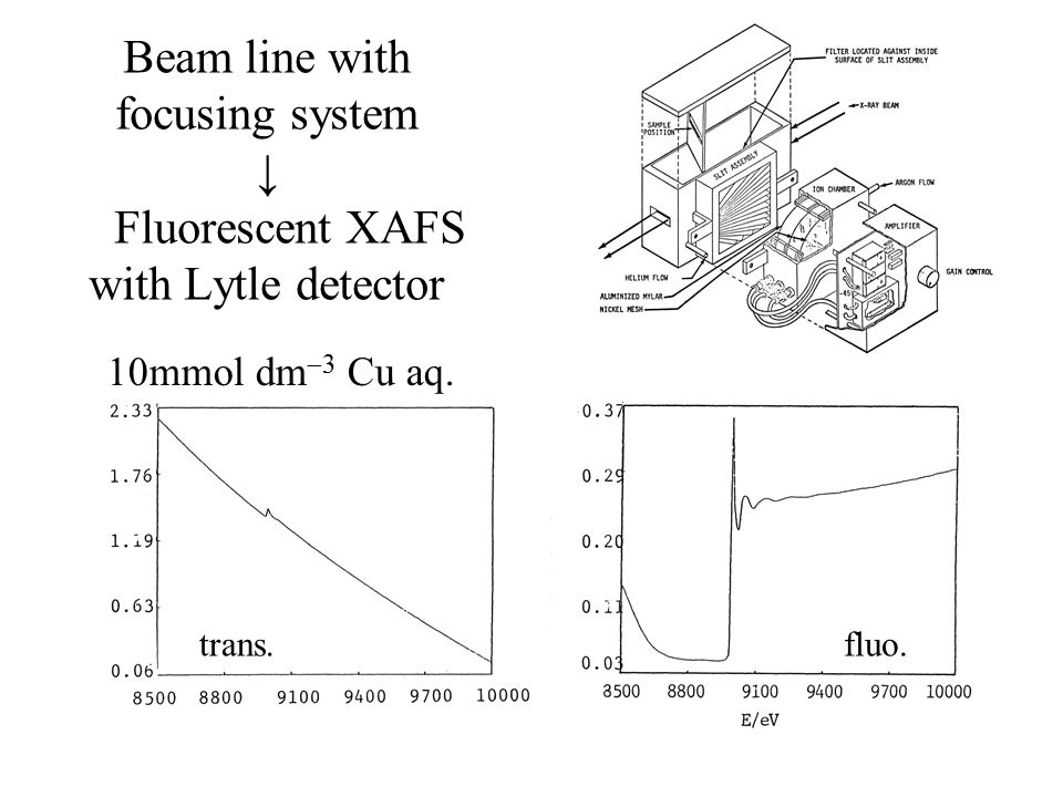 Beam line with focusing system ↓ Fluorescent XAFS with Lytle detector 10mmol dm  3 Cu aq.