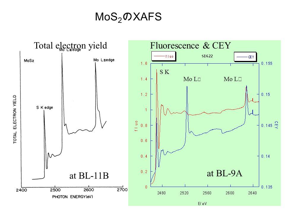 MoS 2 の XAFS Total electron yieldFluorescence & CEY S K Mo L Ⅲ Mo L Ⅱ at BL-11B at BL-9A