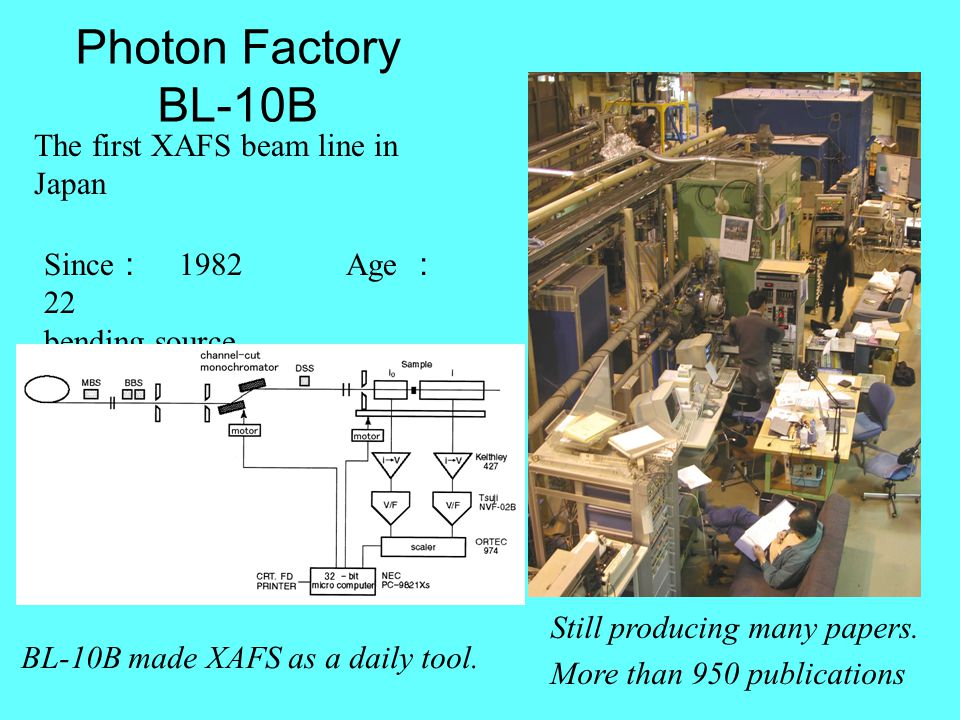 Photon Factory BL-10B The first XAFS beam line in Japan Since : 1982 Age : 22 bending source Still producing many papers.