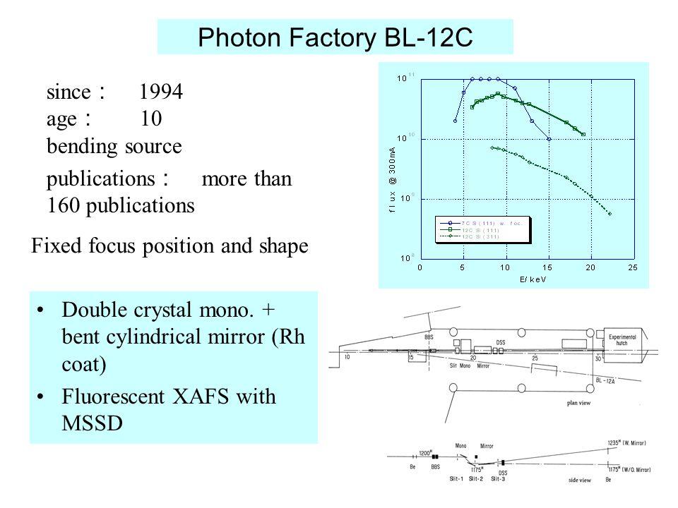 Photon Factory BL-12C Double crystal mono.