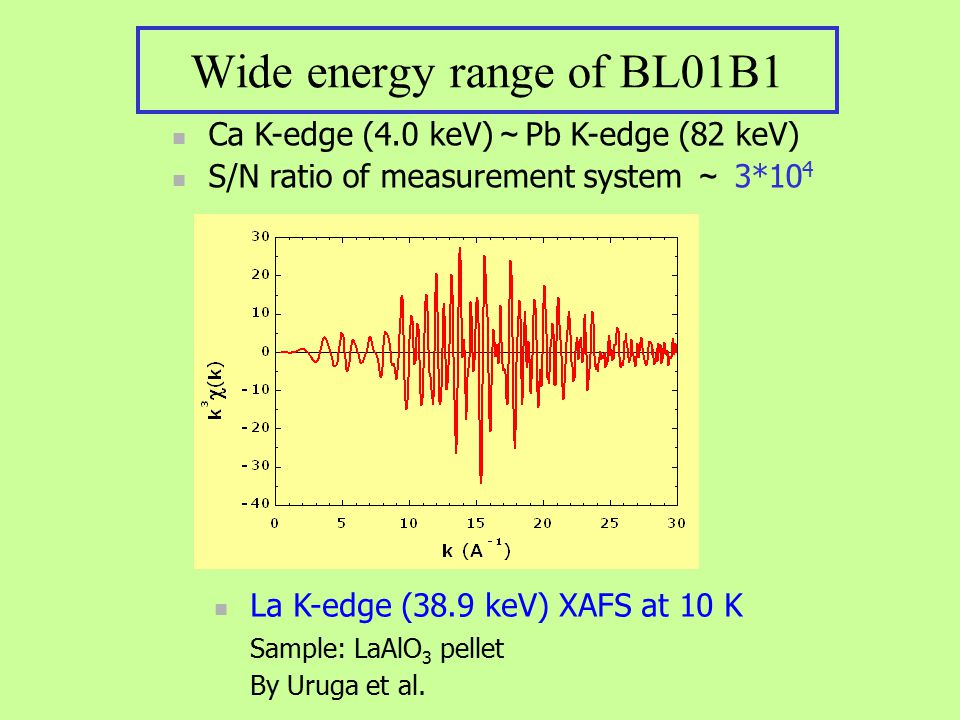 Wide energy range of BL01B1 Ca K-edge (4.0 keV) ~ Pb K-edge (82 keV) S/N ratio of measurement system ~ 3*10 4 La K-edge (38.9 keV) XAFS at 10 K Sample: LaAlO 3 pellet By Uruga et al.