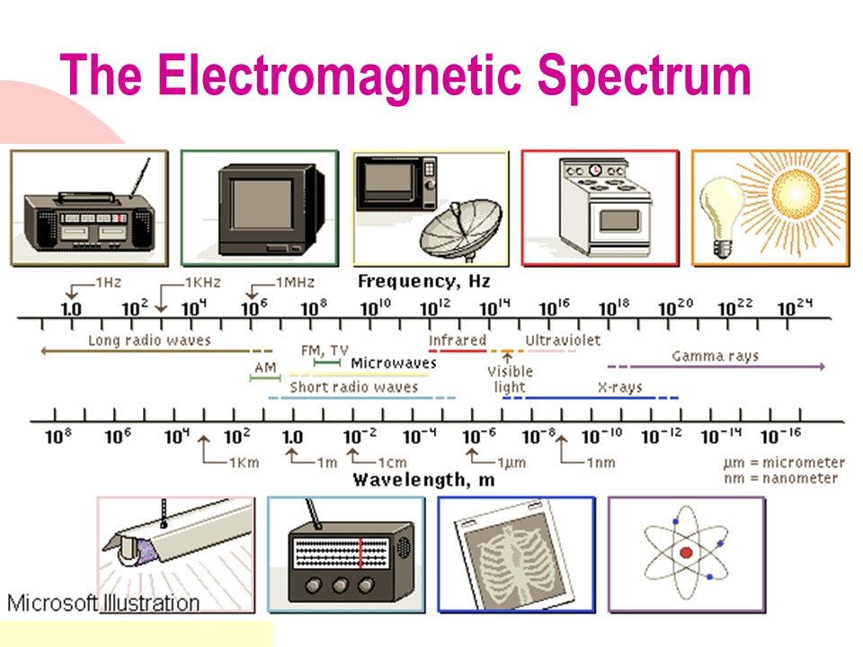 The Electromagnetic Spectrum A continuous spectrum of electromagnetic waves (Maxwell, 1880), (Hertz,1888) with varying wavelengths, frequencies and energies.